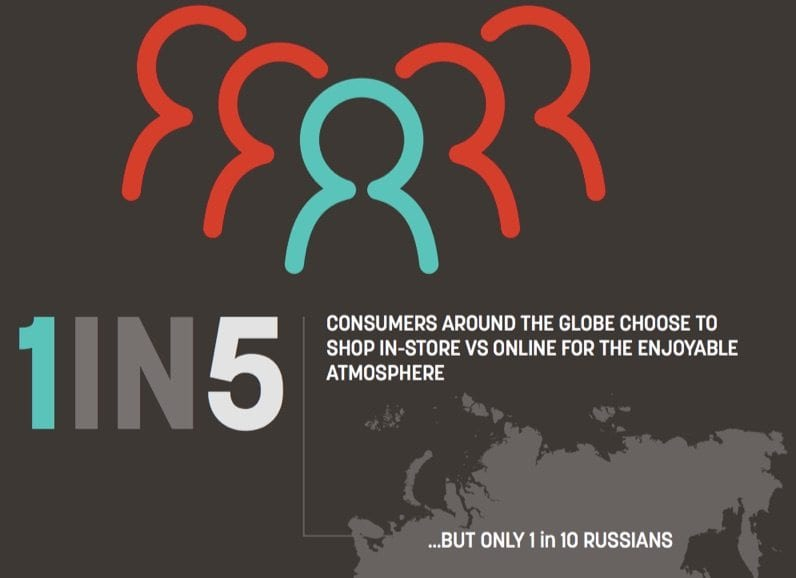 1 in 5 customers all over the world