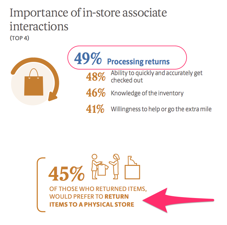 need for in-store associate interactions UPS study