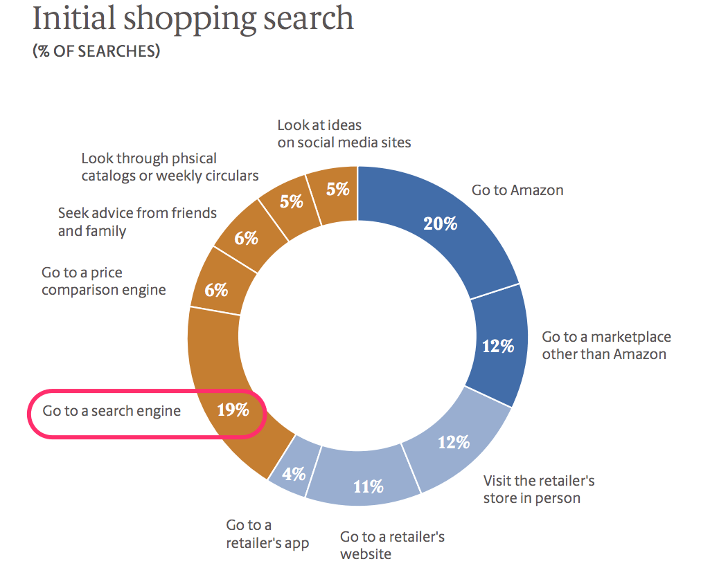 initial ecommerce shopping search