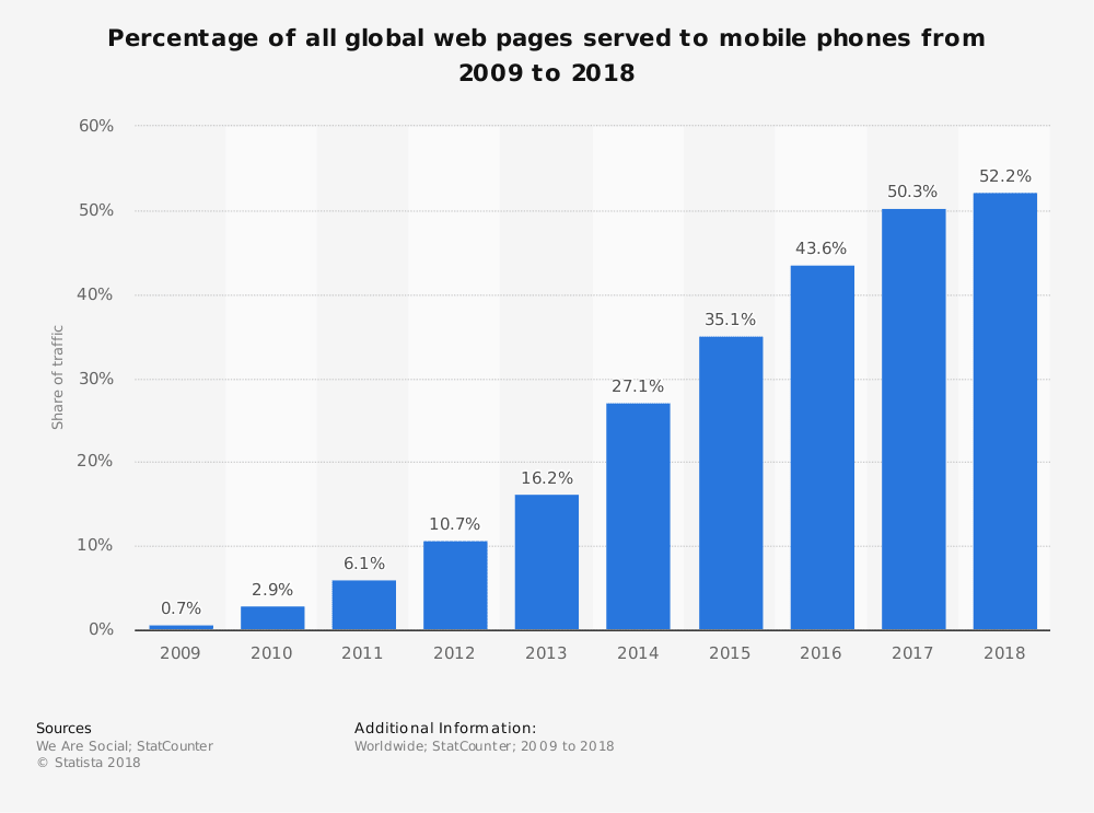 percentage of most global webpages served