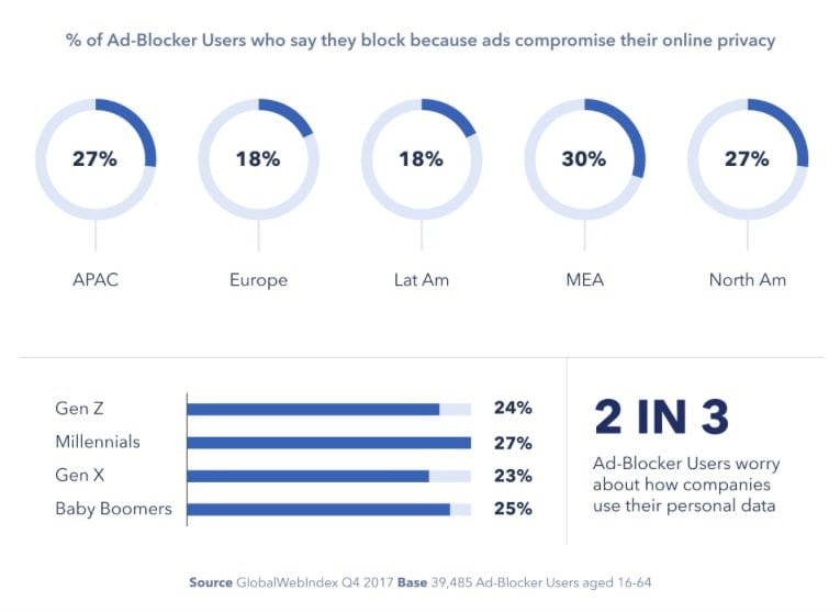 Ad-blocker online privacy