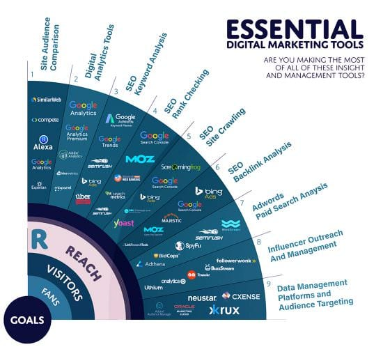 RACE - Reach Essential Digital Marketing Tools Quarter