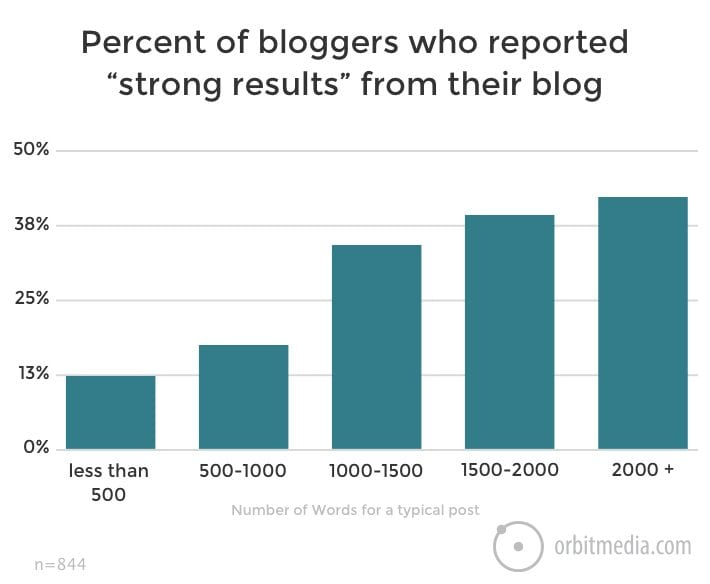 bloggers with strong results
