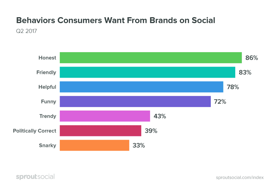 brand personality on social