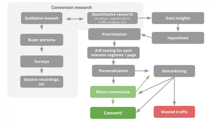 conversion process - buyer persona