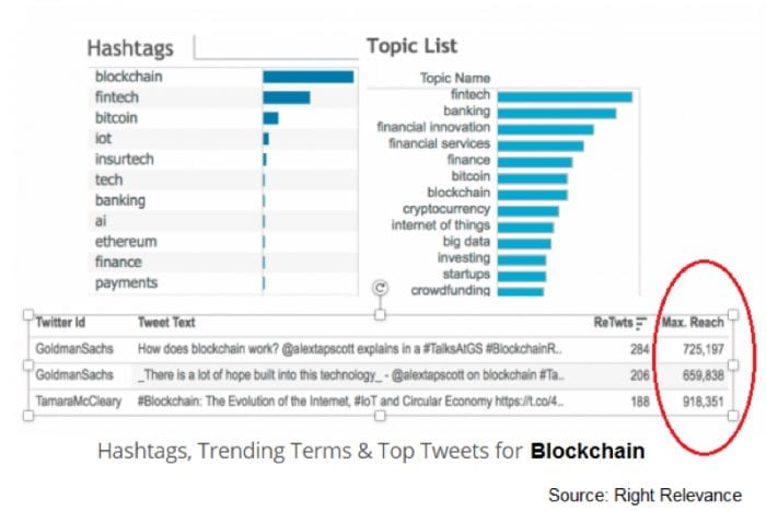 hashtags-trends-terms-top-tweets