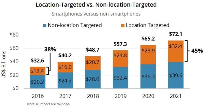 location targeting in adwords
