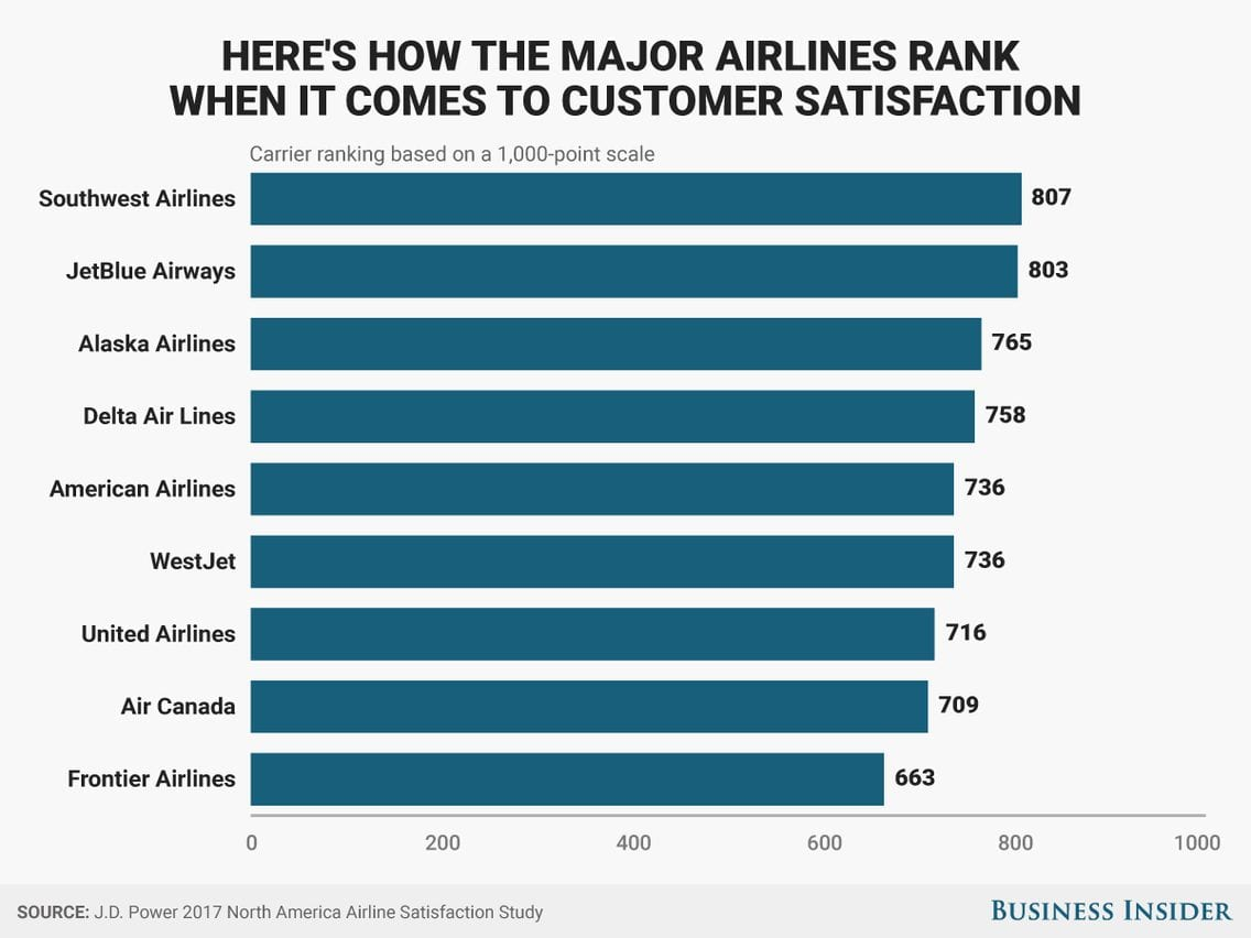 customer support rankings folks airlines