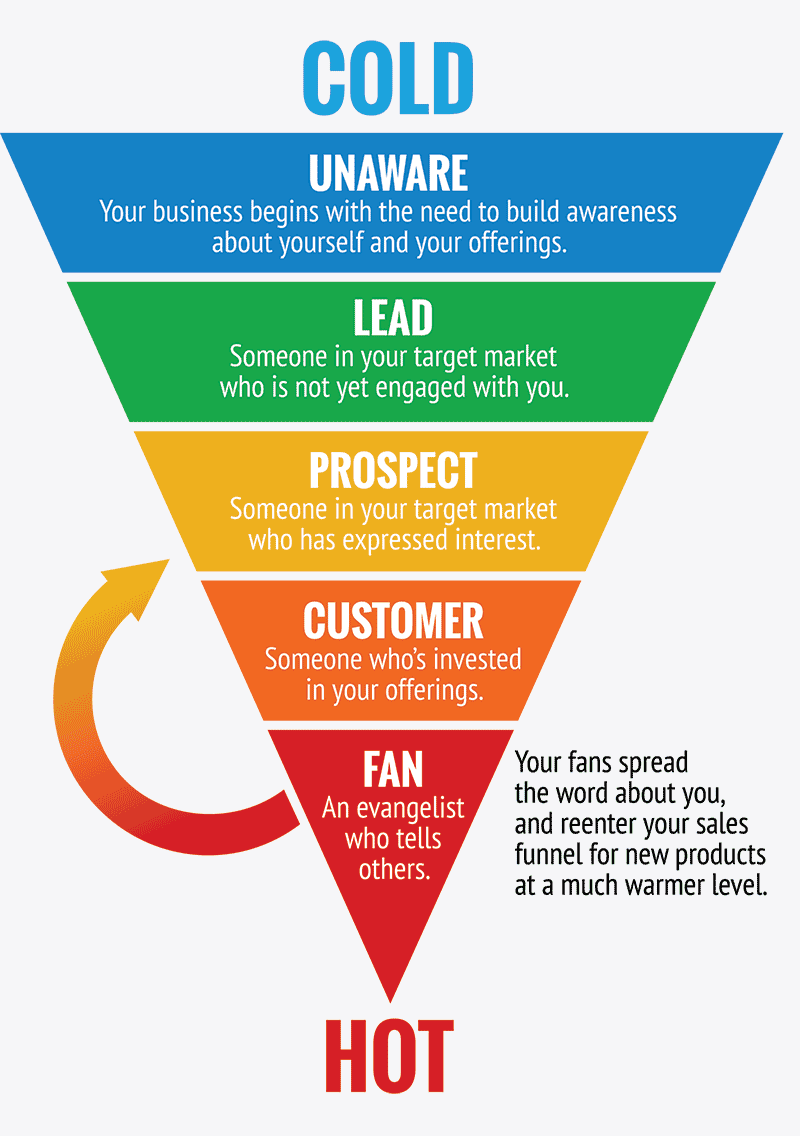 sales funnel from cold to hot