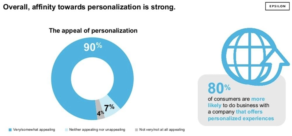 the selling point of personalization