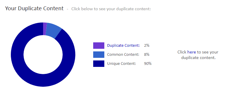 your duplicated content copyscape