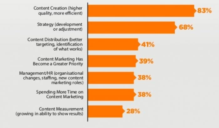 Content marketing success factors