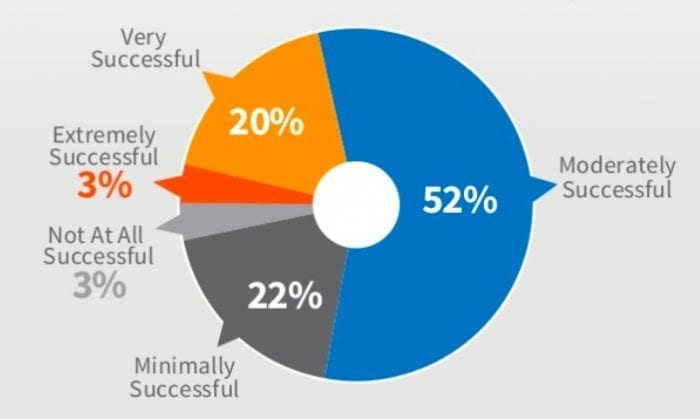Success of current content marketing approach