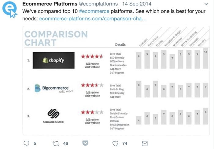 Use paid social ads to measure your performance