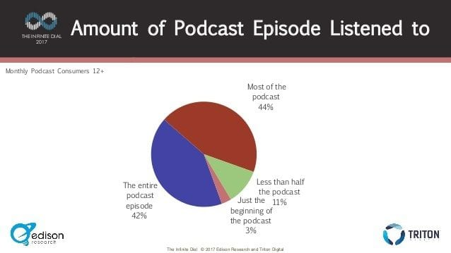 amount of podcast episodes listened to