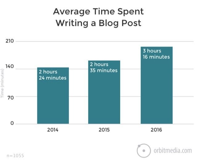the average time it takes to write a blog post