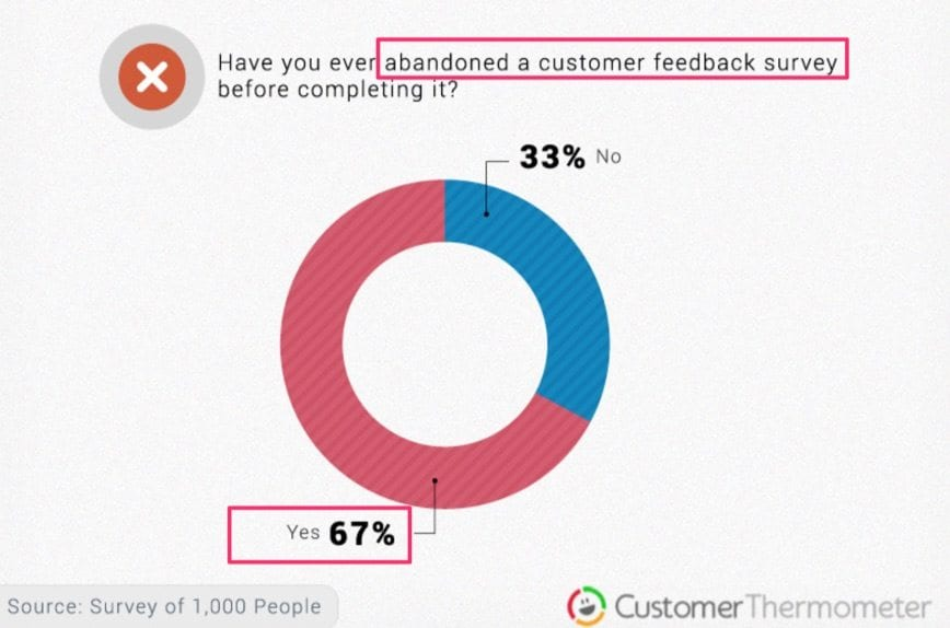 customer feedback survey abandonment
