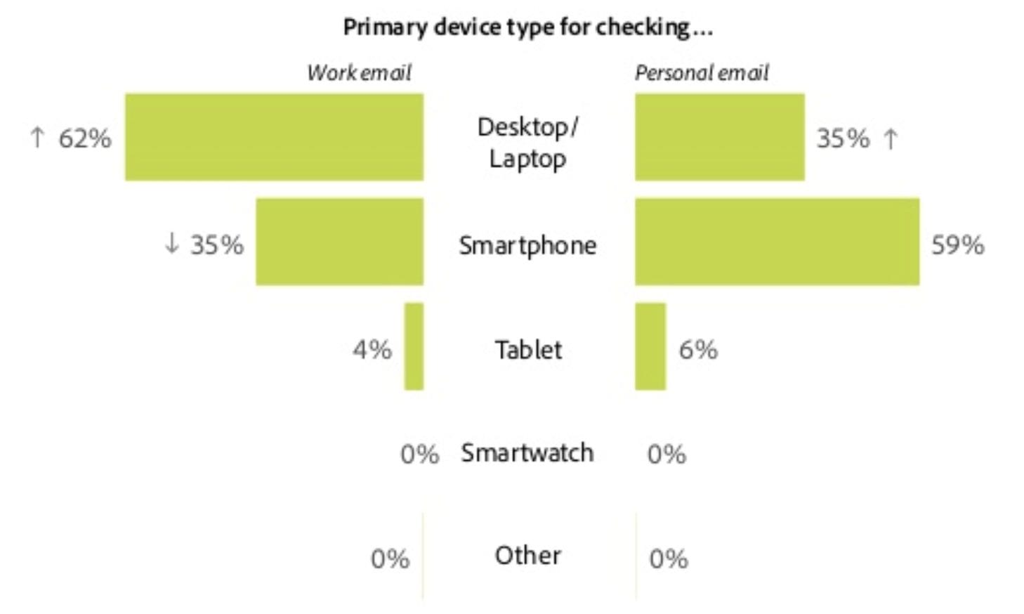 devices useful for checking work and personal email