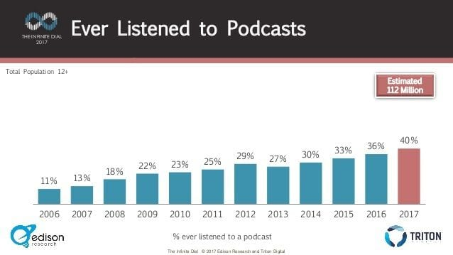 percentage of americans that ever listened to podcasts