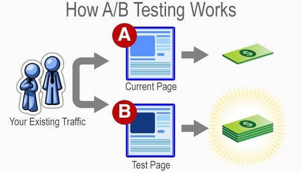 how a/b testing works