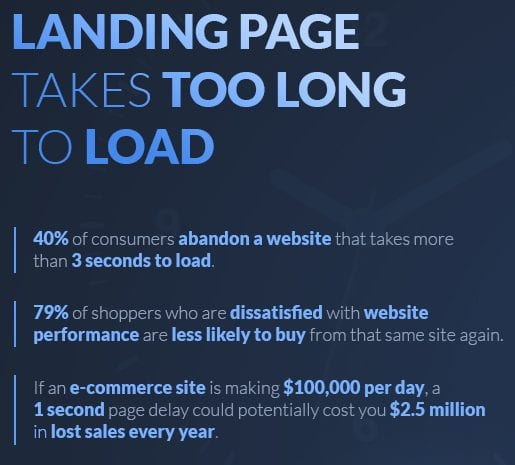 what happens when a landing page takes too long to load