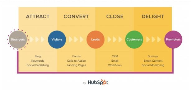 lining content with buyer readiness