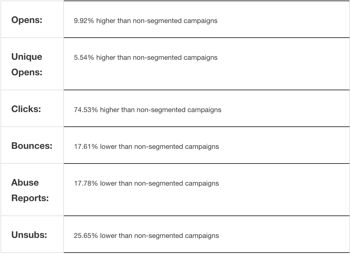 mailchimp campaigns segmented by interest groups