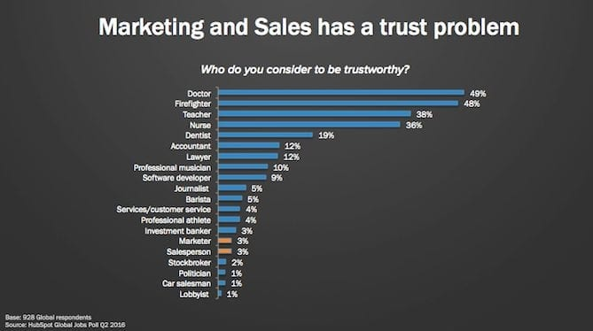 marketing and sales have a trust problem