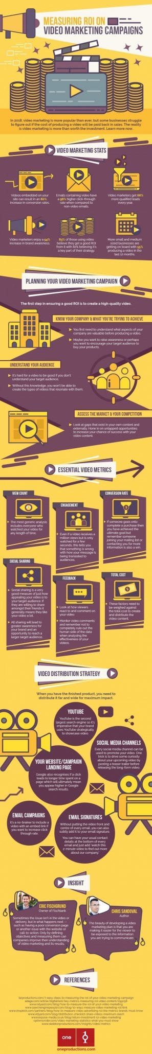 measuring-roi-on-video-marketing-campaigns-infographic
