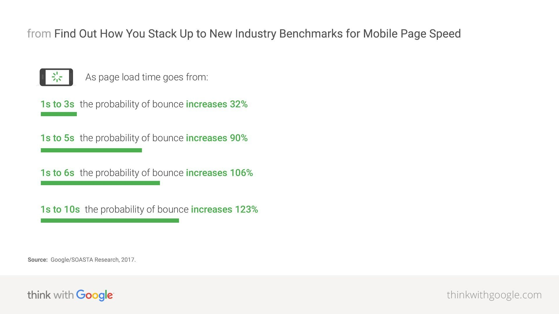 mobile-page-speed-new-industry-benchmarks