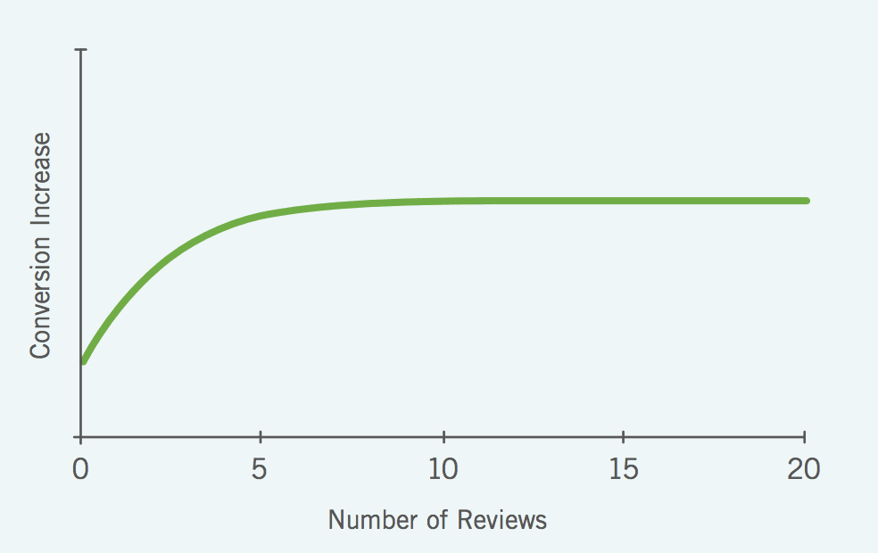 number of reviews and conversion increases