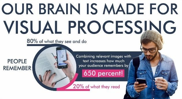 our brain is made for visual processing