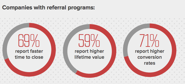 percentage of companies with referral programs