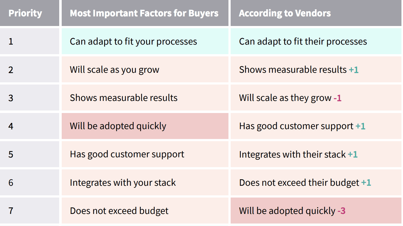 priority mismatch in sales