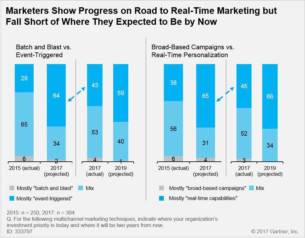 progress on real time marketing