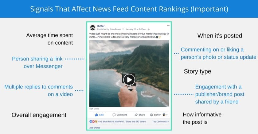 ranking signals in news feed rankings