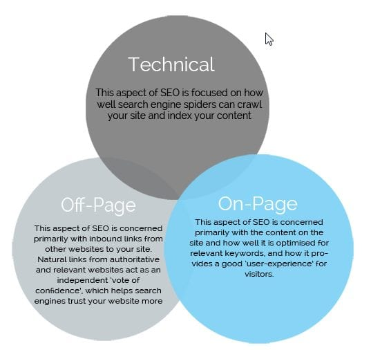 technical offpage and onpage seo
