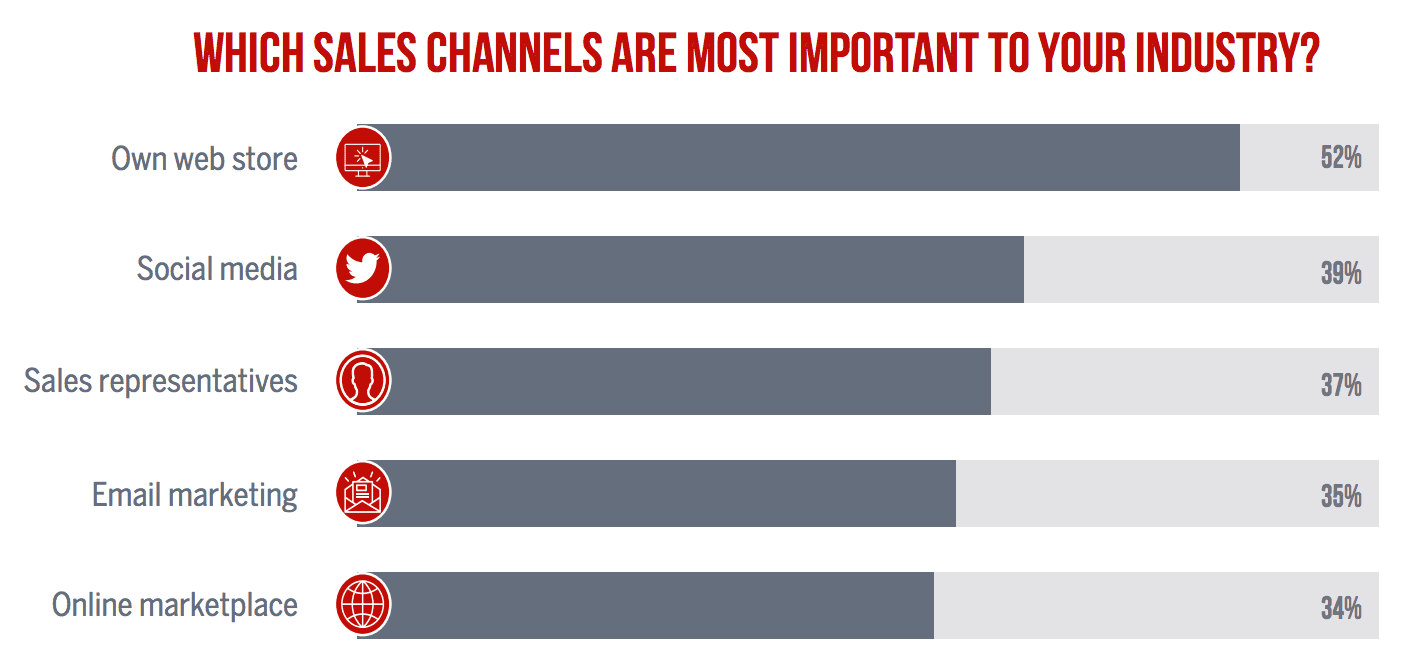 which sales channels are most important to your industry
