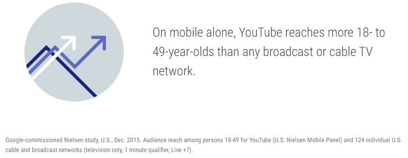 youtube 18-49 age demographic reaches a lot more than network or broadcast television
