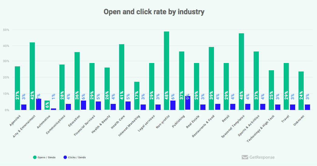 Open and clicks by industry