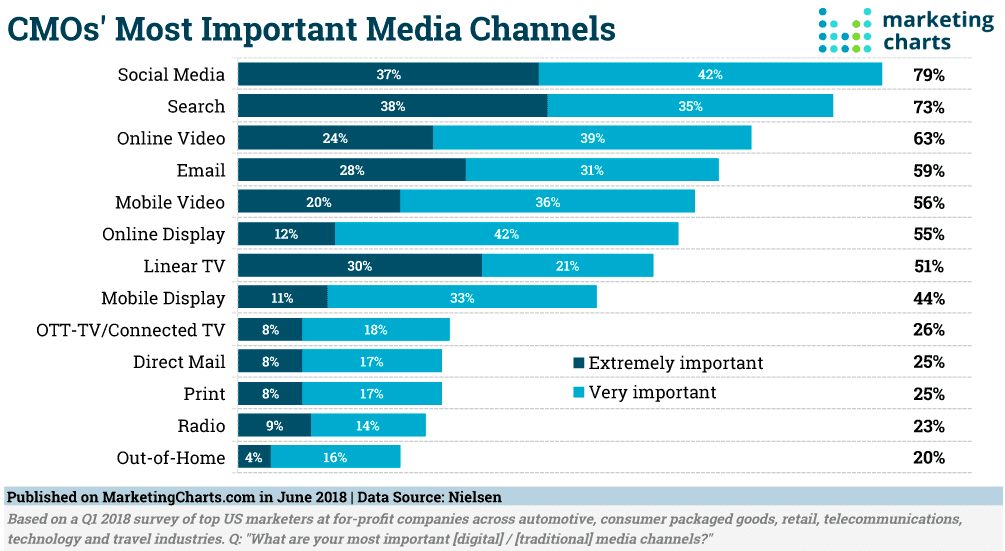 Research CMOs MOST SIGNIFICANT Digital Media Channels