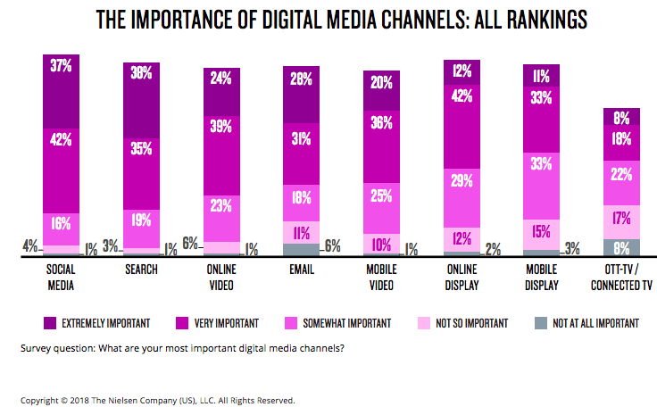Need for digital media channels 2018