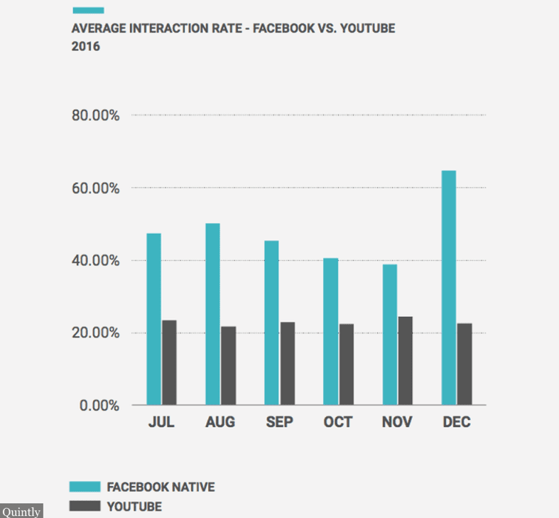<h4>Social media</h4> Your social channels will probably play an integral role in your distribution/ promotion plan, although it's worth taking time and energy to identify what channels are most relevant for this content your publishing. Always upload content using each platforms' native player to increase exposure. One 2017 study indicated that videos posted to Facebook using Facebook's player versus YouTube received a lot more shares and interactions: