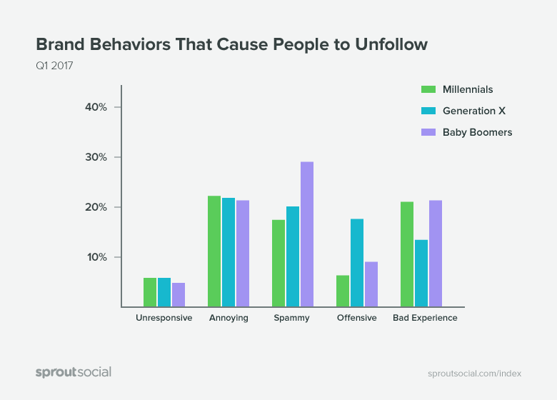 brand behaviors that cause visitors to unfollow