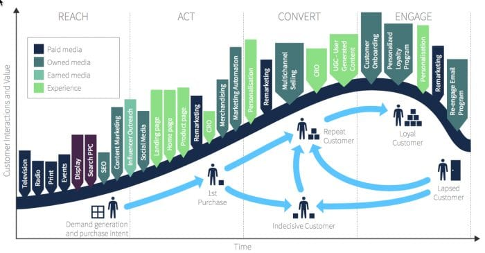 customer lifecycle - B2C retail