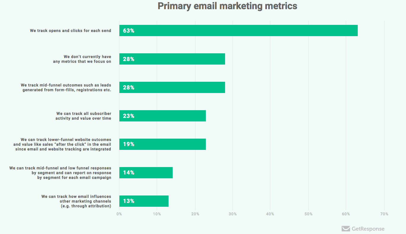 e-mail marketing performance
