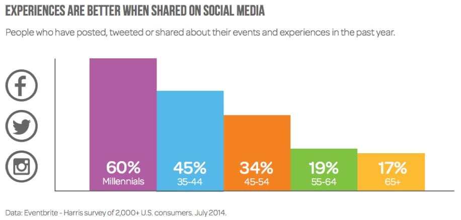 experiences shared on social media by age group