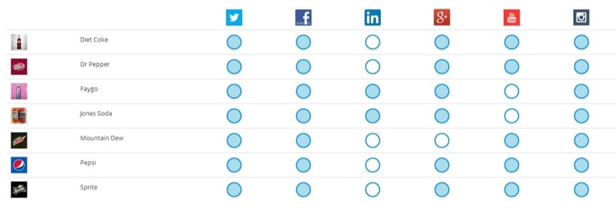 how brands engage using social media