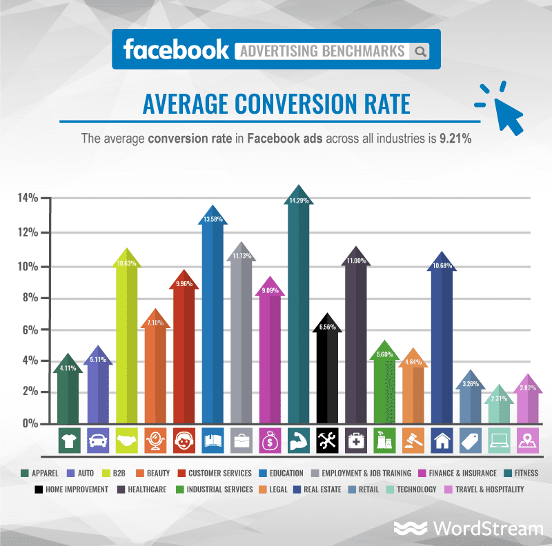 increase-conversion-rate-average-facebook