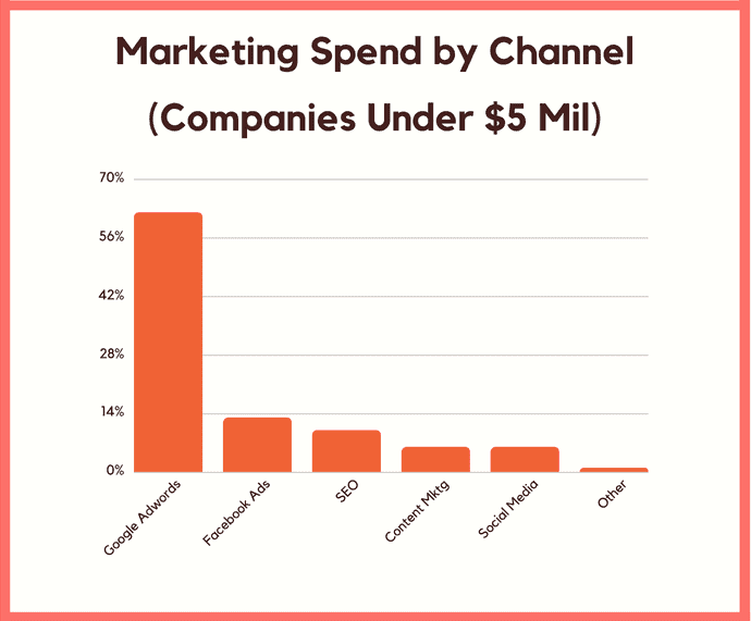 marketing spend by channel under 5 mil